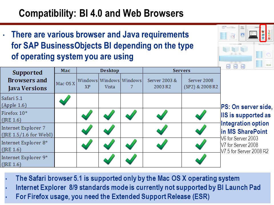 Compatibility: BI 4.0 and Web Browsers There are various browser and Java requirements for SAP BusinessObjects BI depending on the type of operating system you are using 29 The Safari browser 5.1 is supported only by the Mac OS X operating system Internet Explorer 8/9 standards mode is currently not supported by BI Launch Pad For Firefox usage, you need the Extended Support Release (ESR) PS: On server side, IIS is supported as Integration option in MS SharePoint V6 for Server 2003 V7 for Server 2008 V7.5 for Server 2008 R2