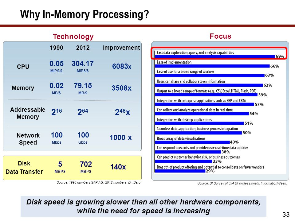 Why In-Memory Processing.