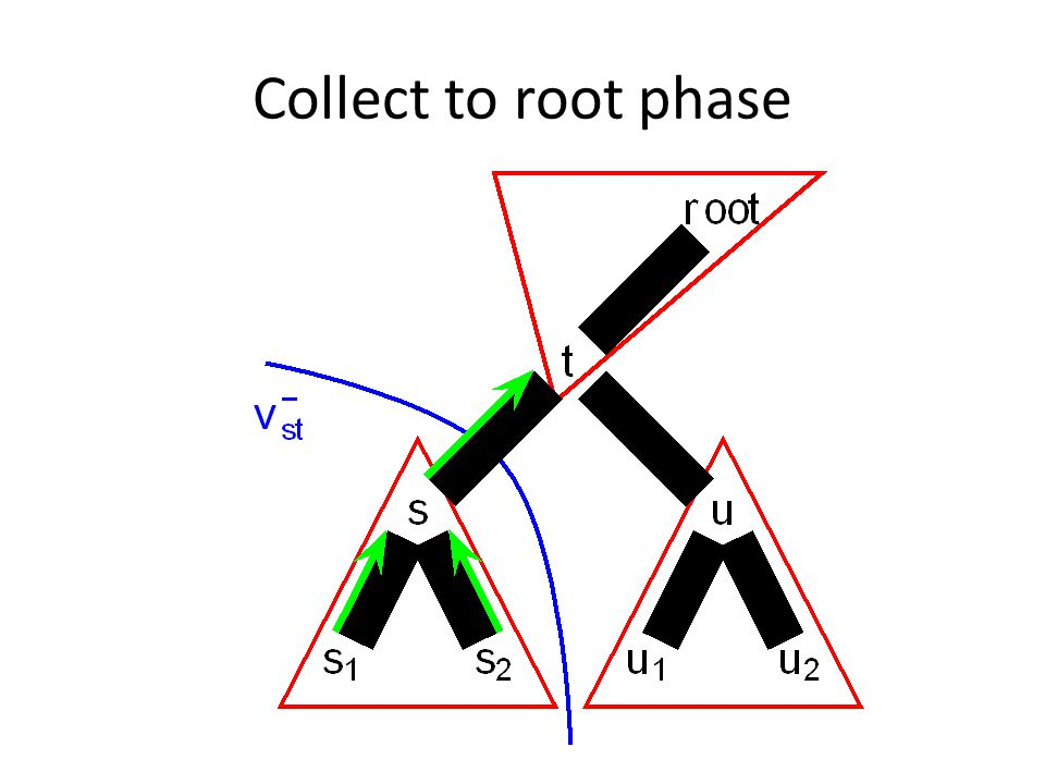 Collect to root phase
