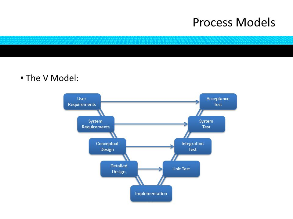 The V Model: Process Models User Requirements System Requirements System Requirements Conceptual Design Detailed Design Detailed Design Implementation Acceptance Test Acceptance Test System Test System Test Integration Test Unit Test