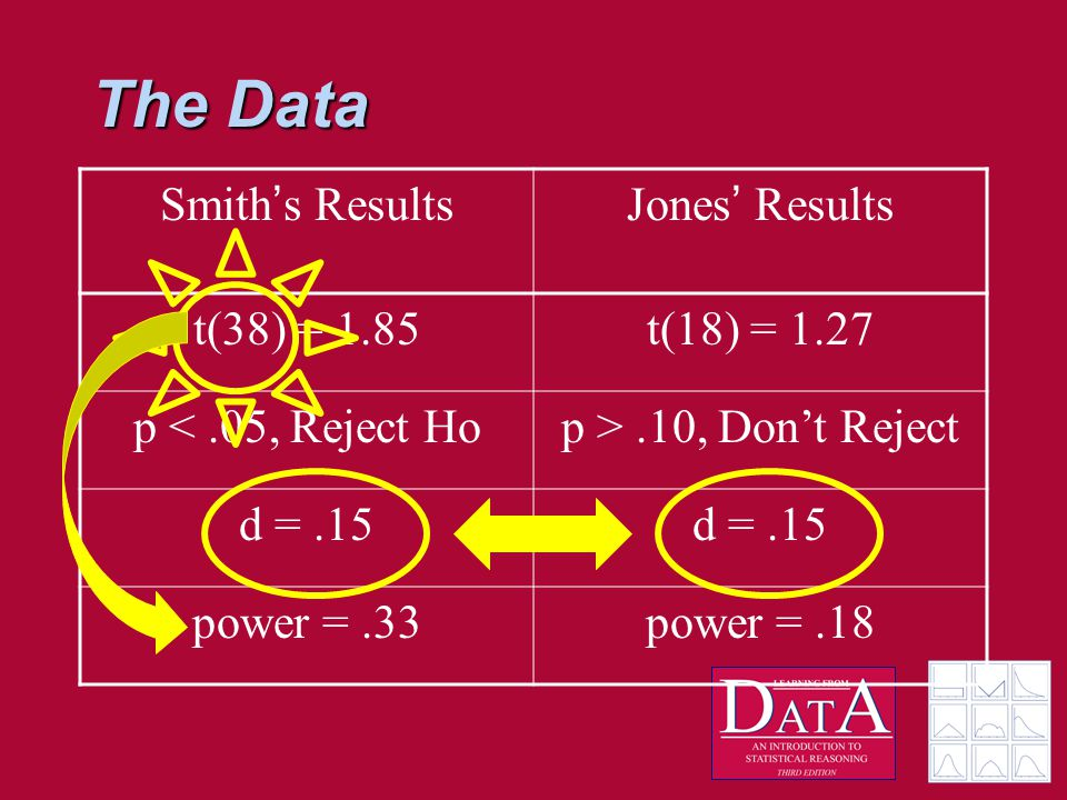 The Data Smith ' s ResultsJones ' Results t(38) = 1.85t(18) = 1.27 p <.05, Reject Hop >.10, Don't Reject d =.15 power =.33power =.18