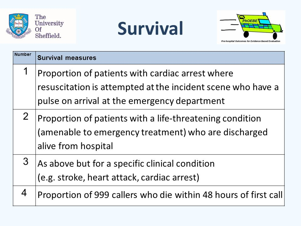 Survival Number Survival measures 1 Proportion of patients with cardiac arrest where resuscitation is attempted at the incident scene who have a pulse on arrival at the emergency department 2 Proportion of patients with a life-threatening condition (amenable to emergency treatment) who are discharged alive from hospital 3 As above but for a specific clinical condition (e.g.