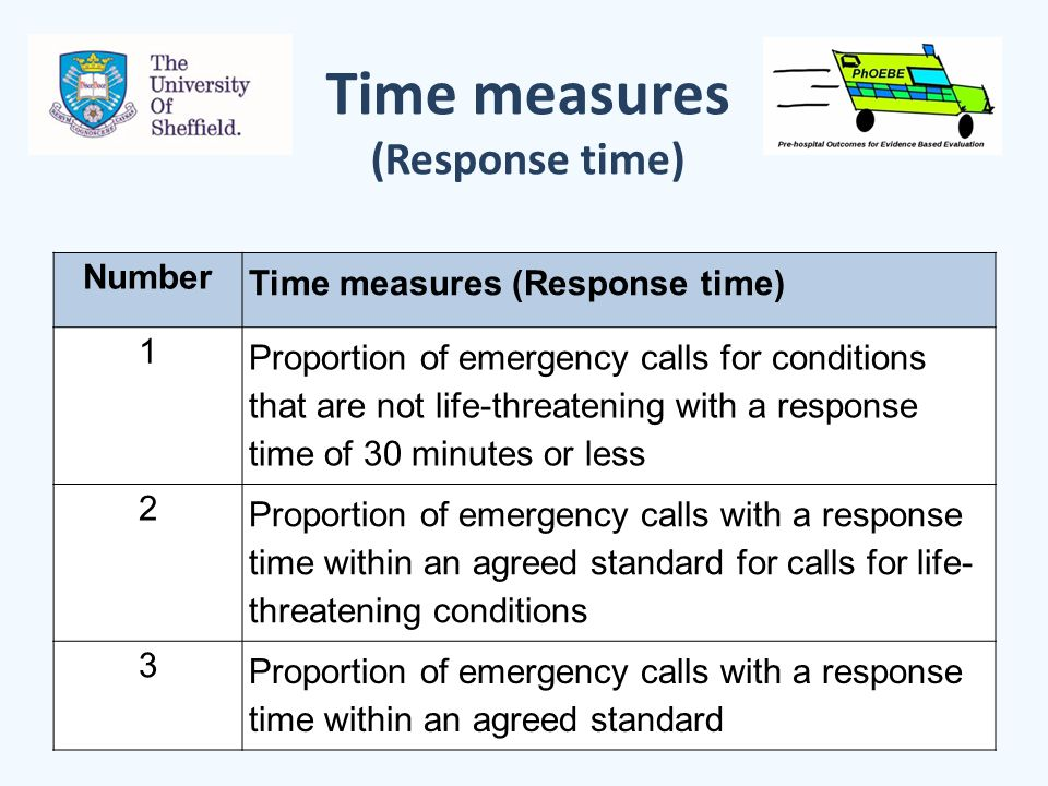 Time measures (Response time) Number Time measures (Response time) 1 Proportion of emergency calls for conditions that are not life-threatening with a