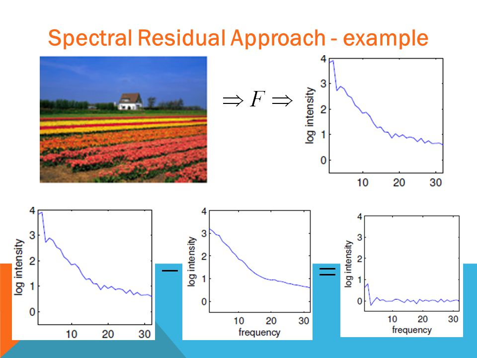 Spectral Residual Approach - example