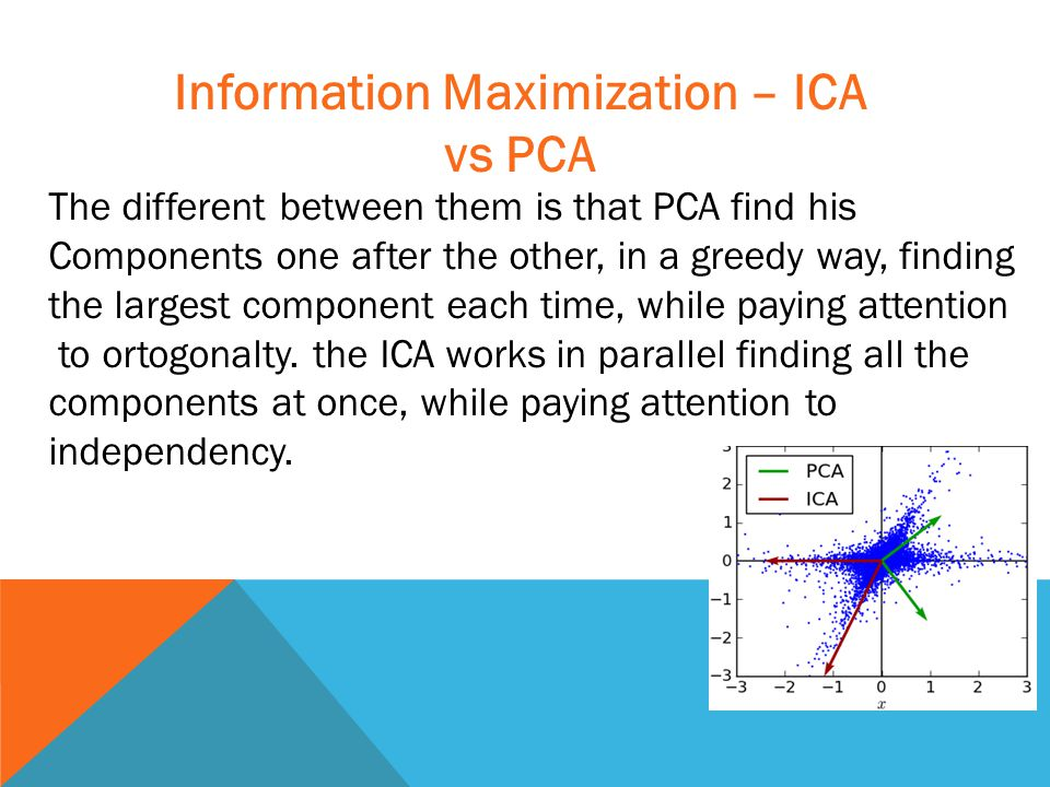 Information Maximization – ICA vs PCA The different between them is that PCA find his Components one after the other, in a greedy way, finding the largest component each time, while paying attention to ortogonalty.