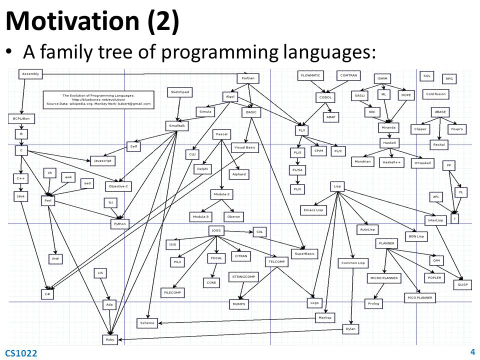 Motivation (3) We'll be using Python as a programming language We chose Python for various reasons: – Widely used, general-purpose and high-level – Emphasises code readability – Compact programs (fewer lines of code) – Simple yet powerful – Multi-paradigm: object-oriented and functional – Well supported (tutorials, free books, etc.) – Growing community of users 5 CS1022
