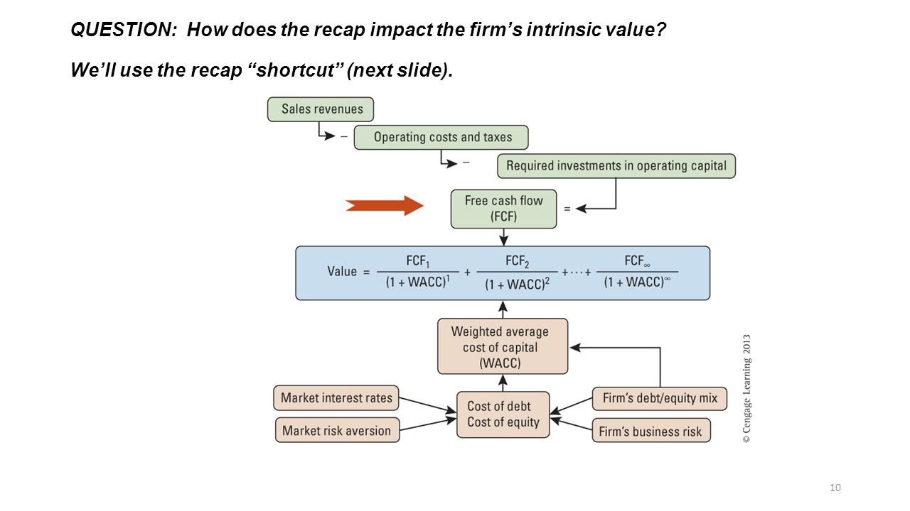 QUESTION: How does the recap impact the firm's intrinsic value.