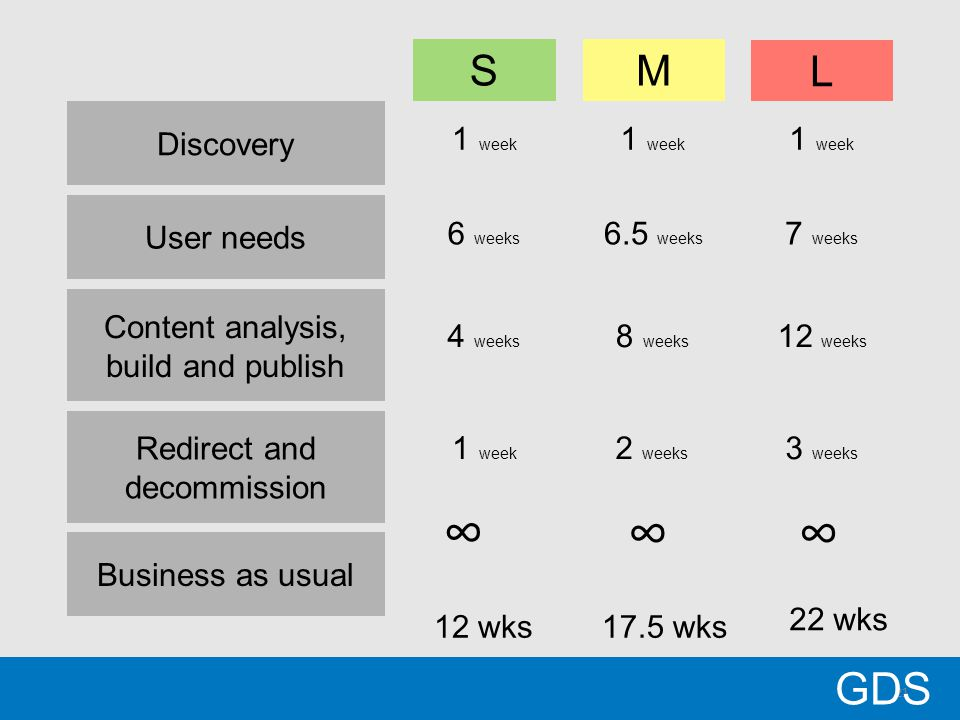 21 GDS Discovery User needs Content analysis, build and publish Business as usual SM L 1 week 6 weeks 6.5 weeks 7 weeks 4 weeks 8 weeks 12 weeks ∞ ∞∞ Redirect and decommission 1 week 2 weeks 3 weeks 12 wks17.5 wks 22 wks
