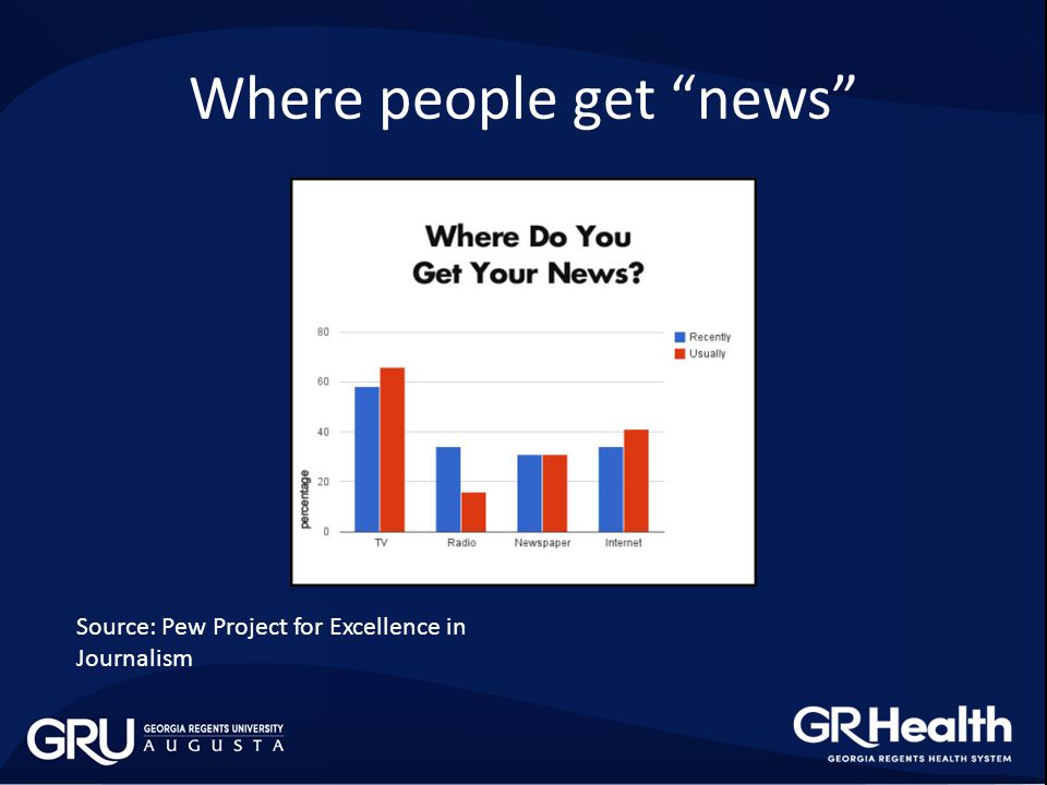 "Where people get ""news"" Source: Pew Project for Excellence in Journalism"