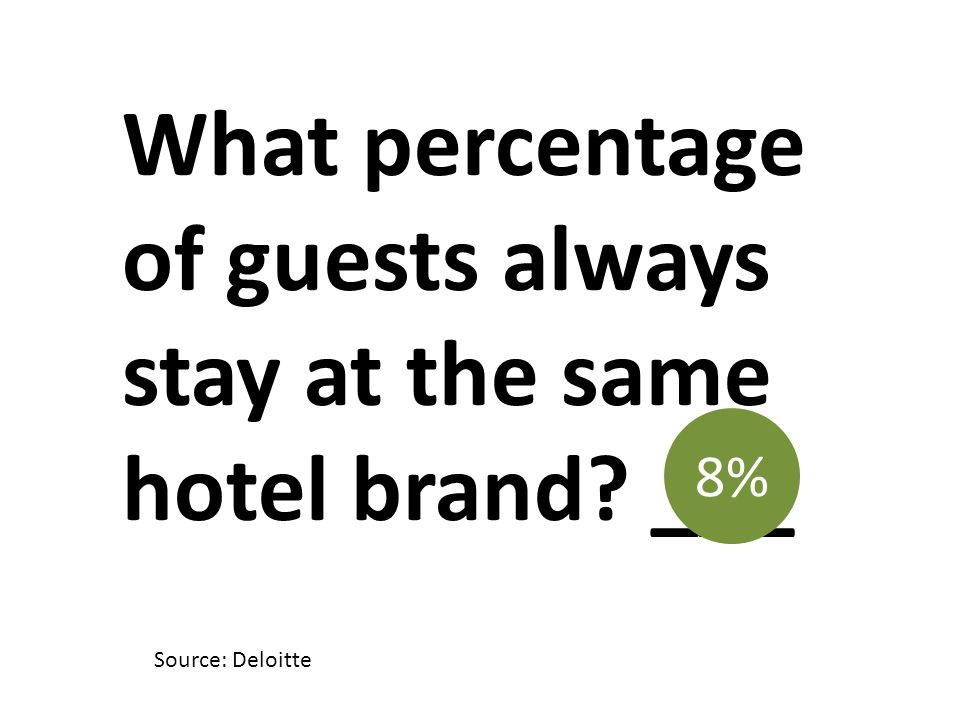 What percentage of guests always stay at the same hotel brand? ___ 8% Source: Deloitte
