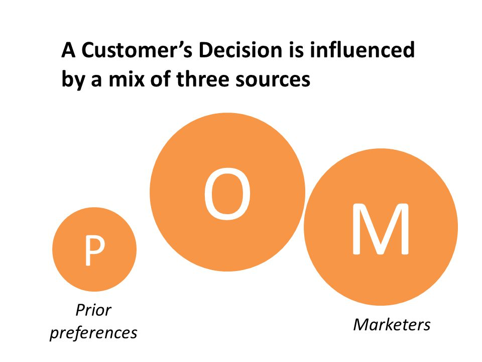 A Customer's Decision is influenced by a mix of three sources P Prior preferences M O Other people O O M Marketers
