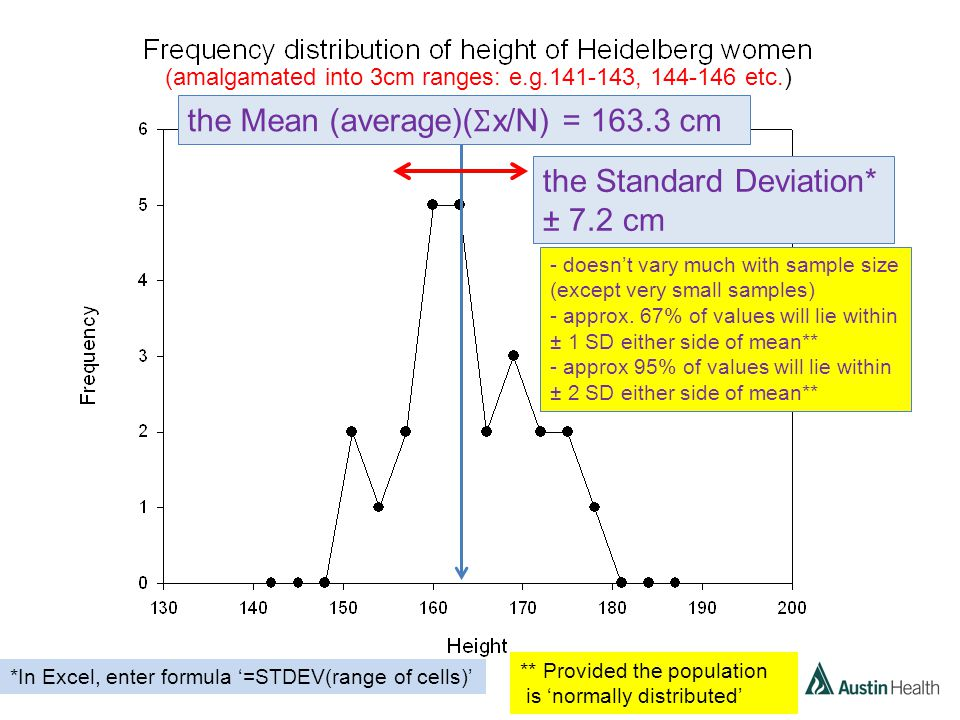 the Mean (average)( Ʃ x/N) = 163.3 cm the Standard Deviation* ± 7.2 cm *In Excel, enter formula '=STDEV(range of cells)' - doesn't vary much with sample size (except very small samples) - approx.