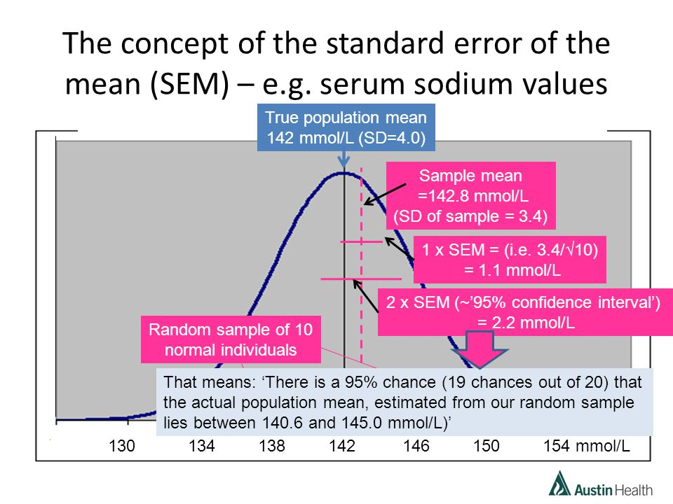 The concept of the standard error of the mean (SEM) – e.g.