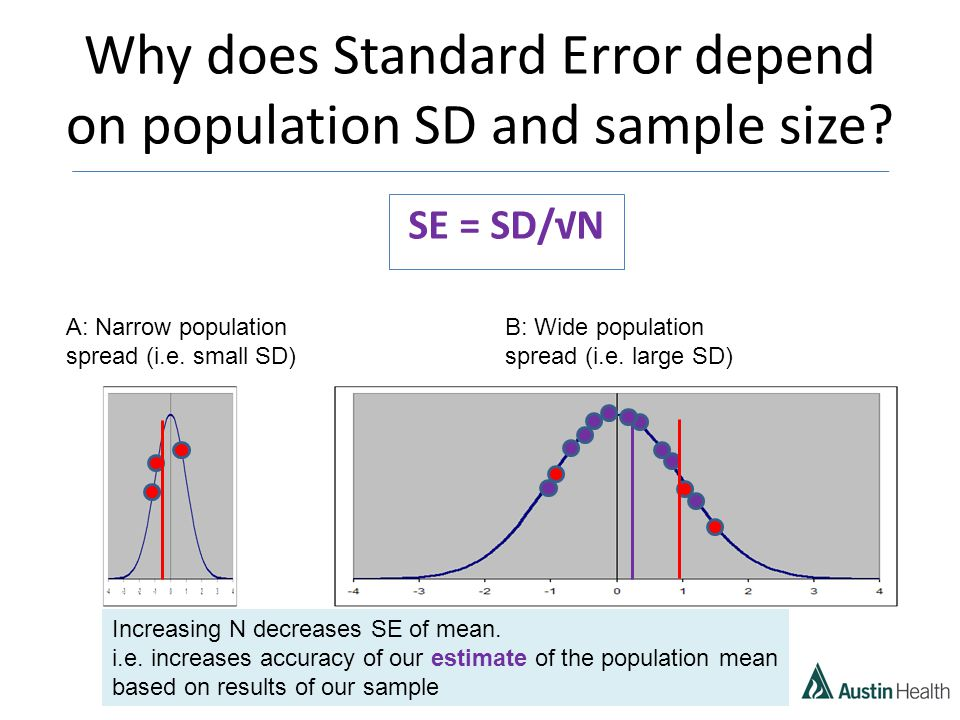 Why does Standard Error depend on population SD and sample size.
