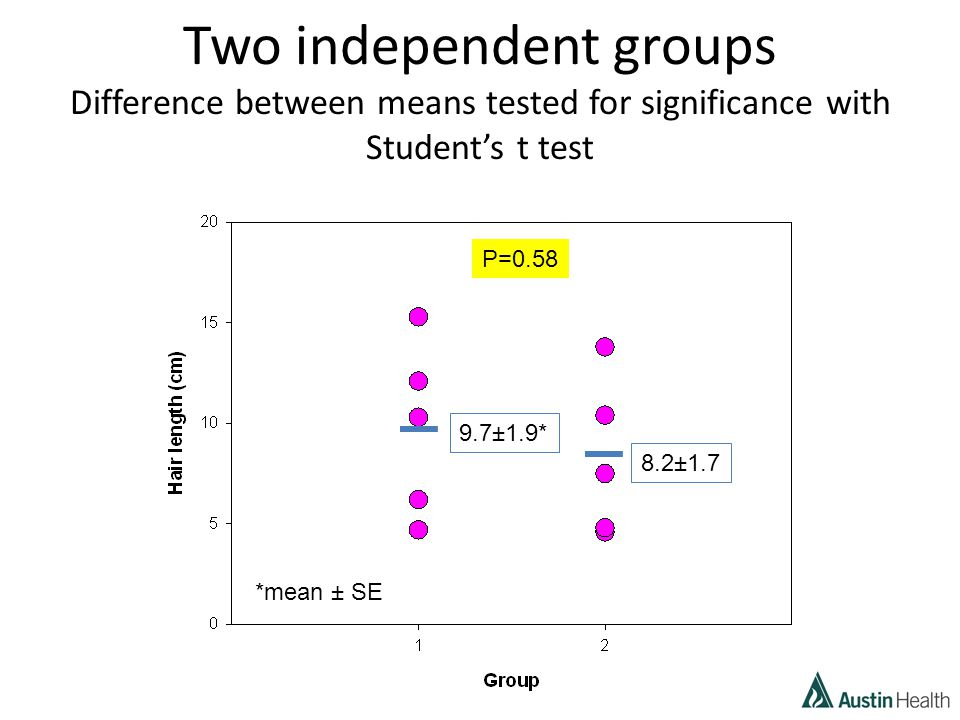 Two independent groups Difference between means tested for significance with Student's t test 9.7±1.9* 8.2±1.7 *mean ± SE P=0.58