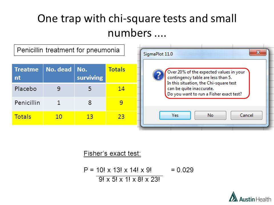 One trap with chi-square tests and small numbers....