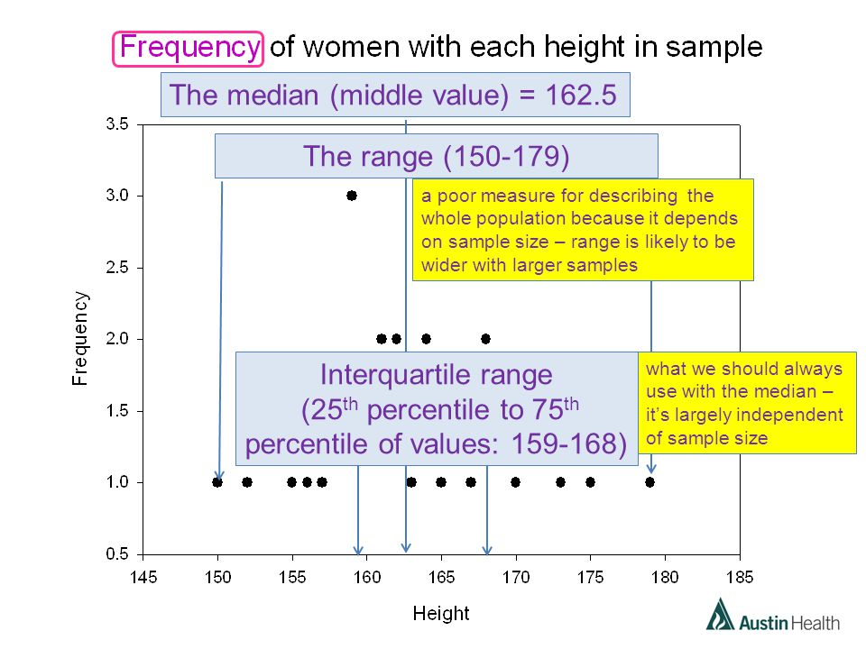 The median (middle value) = 162.5 The range (150-179) a poor measure for describing the whole population because it depends on sample size – range is likely to be wider with larger samples Interquartile range (25 th percentile to 75 th percentile of values: 159-168) what we should always use with the median – it's largely independent of sample size