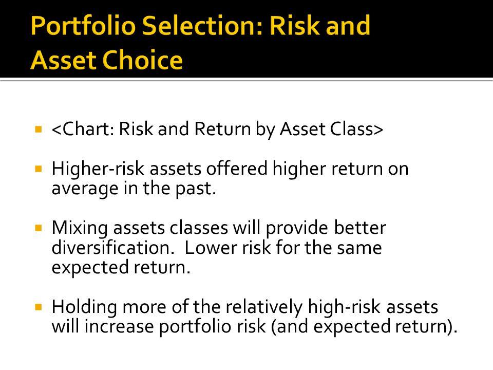   Higher-risk assets offered higher return on average in the past.