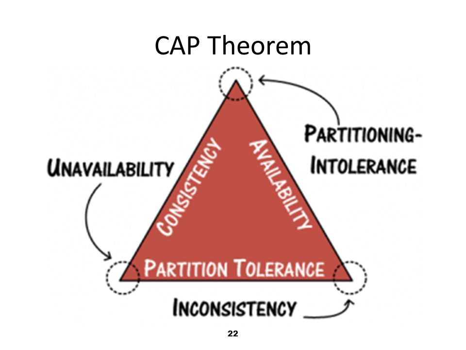 22 CAP Theorem