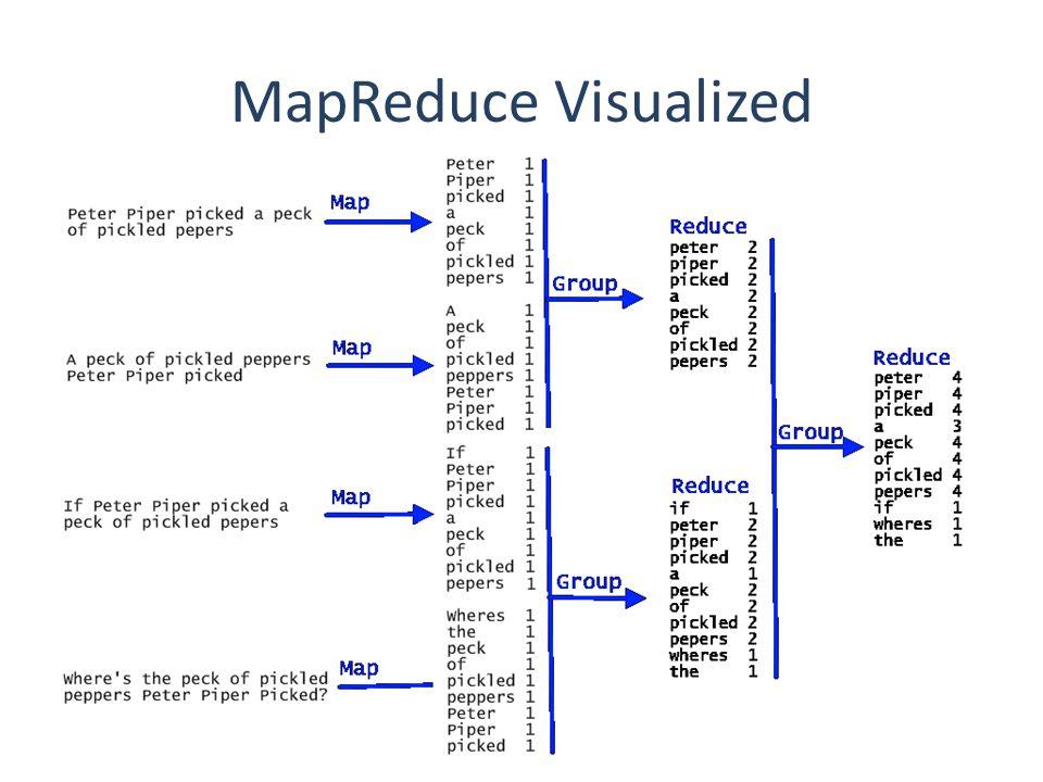 26 MapReduce Visualized