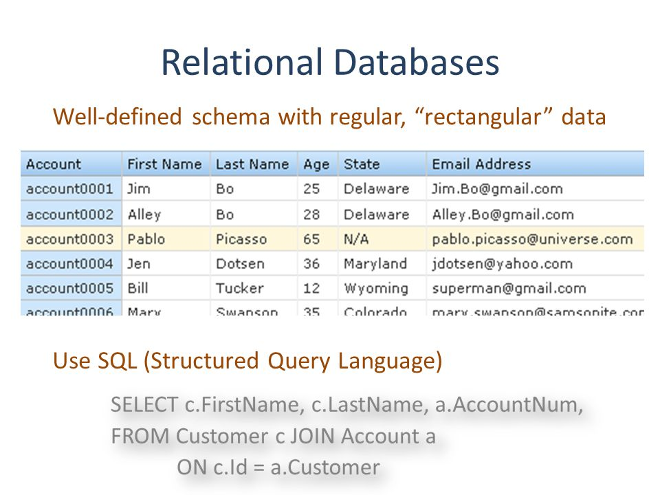 Relational Databases Transactions* meet ACID criteria: Atomic – all or nothing Consistent – no defined rules are violated, and all users see the same thing when complete Isolated – in-progress transactions can't see each other, as if these were serialized Durable – database won't say work is finished until it is written to permanent storage *sets of logically related commands – units of work