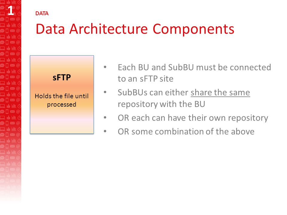 1 DATA Data Architecture Components Each BU and SubBU must be connected to an sFTP site SubBUs can either share the same repository with the BU OR each can have their own repository OR some combination of the above sFTP Holds the file until processed sFTP Holds the file until processed