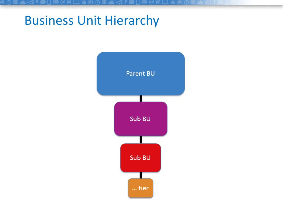 1data Business Unit Hierarchy Sub BU Parent BU Sub BU … tier