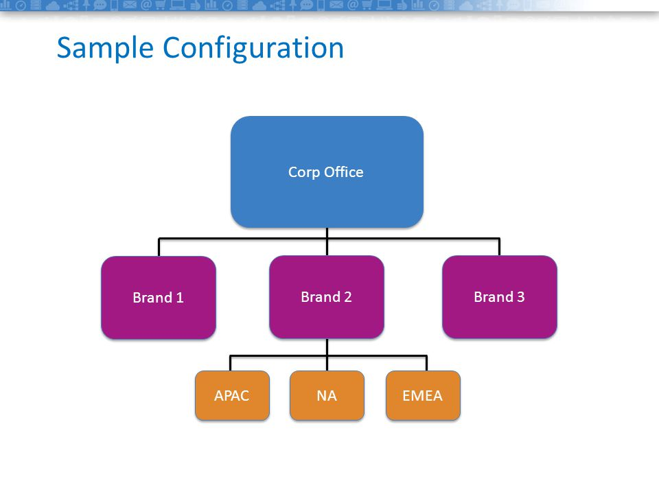 1data Sample Configuration Brand 2 APAC NA EMEA Brand 1 Brand 3 Corp Office