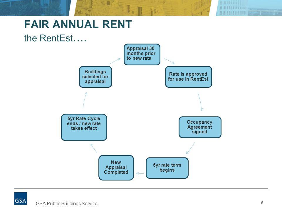 FAIR ANNUAL RENT the RentEst ….
