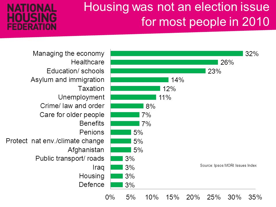 Housing was not an election issue for most people in 2010 Source: Ipsos MORI Issues Index