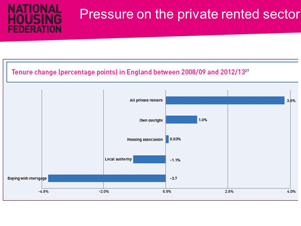 Pressure on the private rented sector