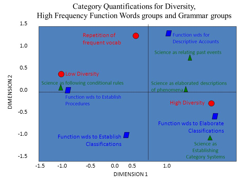 -1.5 -1.0 -0.5 0.0 0.5 1.0 1.5 1.0 0.5 0.0 -0.5 -1.5 DIMENSION 1 DIMENSION 2 Low Diversity Repetition of frequent vocab High Diversity Function wds to Establish Procedures Function wds to Establish Classifications Function wds to Elaborate Classifications Function wds for Descriptive Accounts Science as relating past events Science as following conditional rules Science as Establishing Category Systems Science as elaborated descriptions of phenomena Category Quantifications for Diversity, High Frequency Function Words groups and Grammar groups