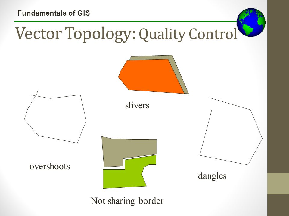 Fundamentals of GIS Vector Topology: Quality Control overshoots slivers dangles Not sharing border
