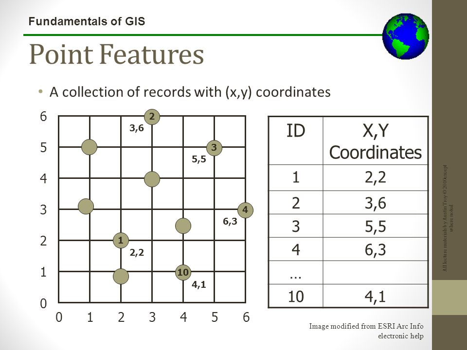 Fundamentals of GIS Combining Multiple Geoprocessing Tools: Example We can then create a layer from that—Note that we have created entirely new polygon boundaries and geometry by cutting and splicing these buffers together.