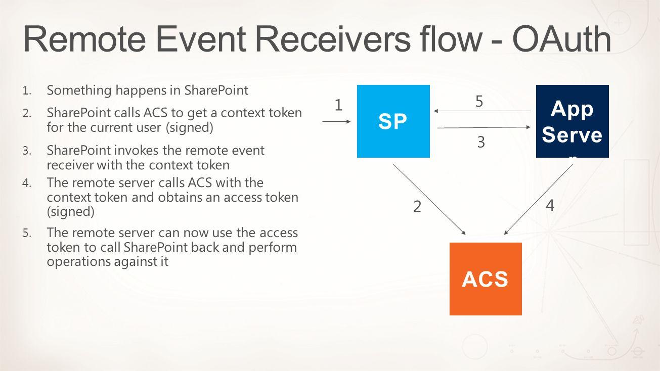 App Serve r SP ACS