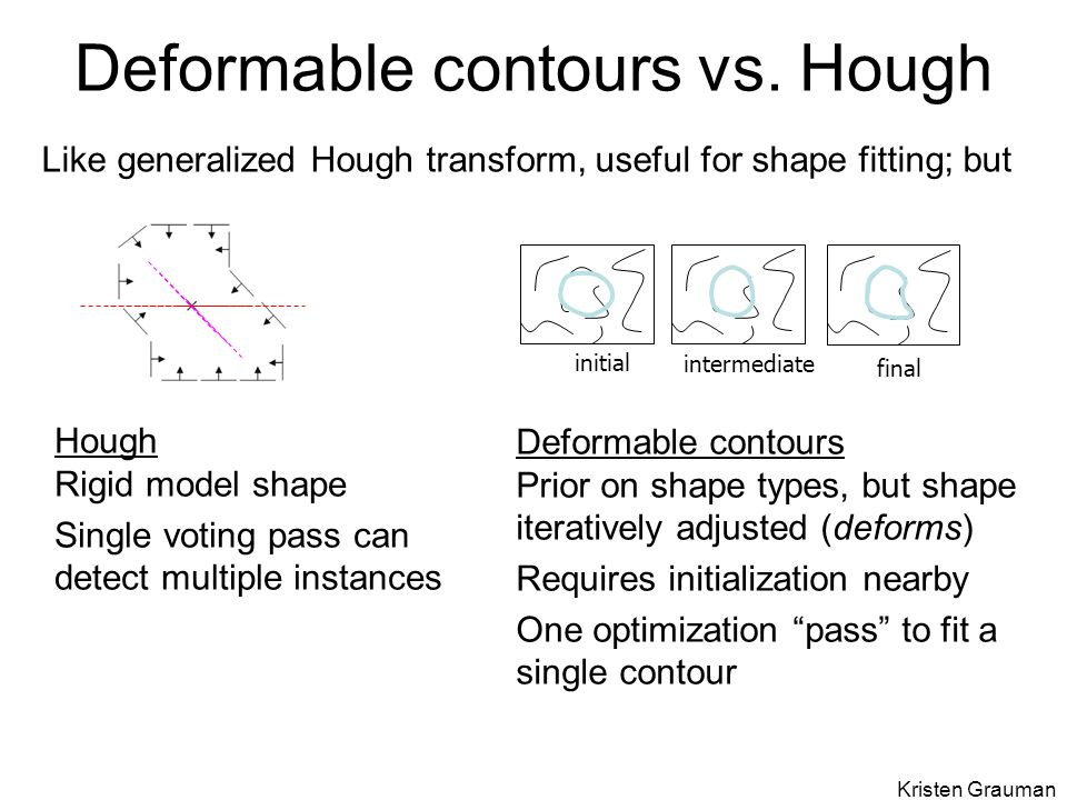Deformable contours vs. Hough initial intermediate final Like generalized Hough transform, useful for shape fitting; but Hough Rigid model shape Singl