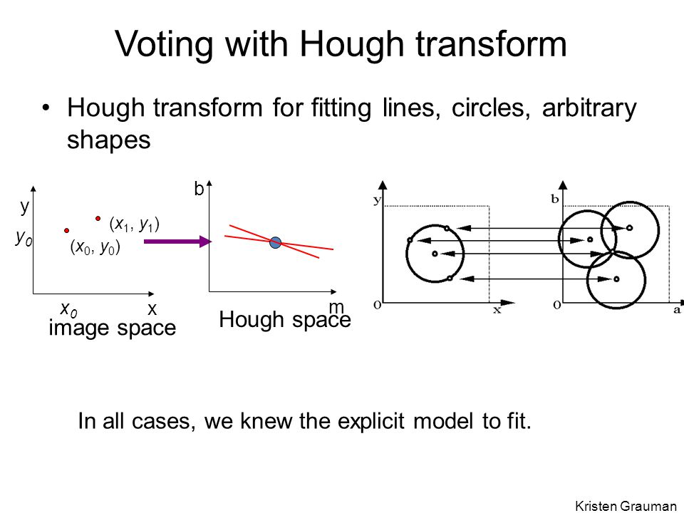 Voting with Hough transform Hough transform for fitting lines, circles, arbitrary shapes x y image space x0x0 y0y0 (x 0, y 0 ) (x 1, y 1 ) m b Hough s