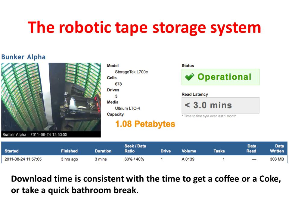 The robotic tape storage system Download time is consistent with the time to get a coffee or a Coke, or take a quick bathroom break.