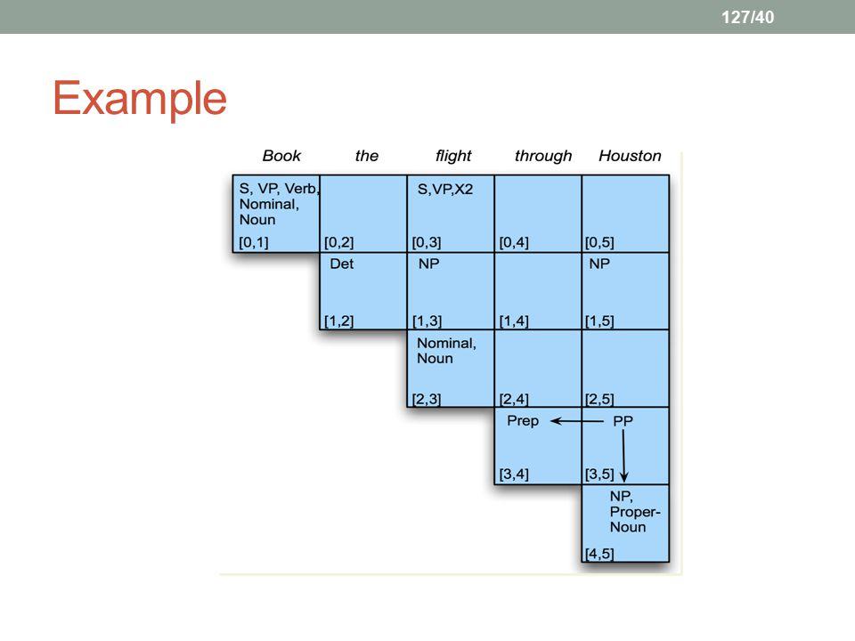 127/40 Example
