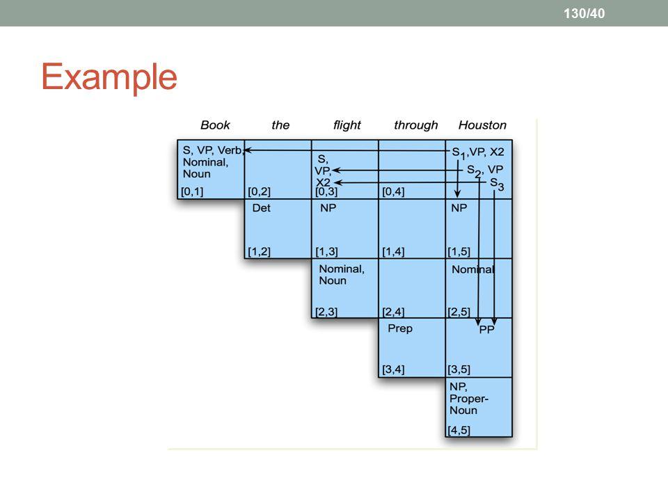 130/40 Example