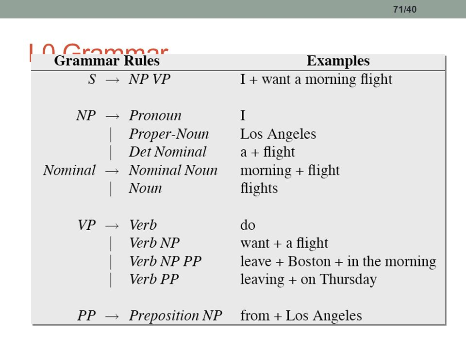 71/40 L0 Grammar