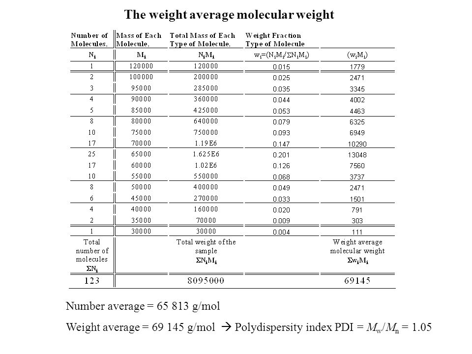 Number average = 65 813 g/mol Weight average = 69 145 g/mol  Polydispersity index PDI = M w /M n = 1.05 The weight average molecular weight