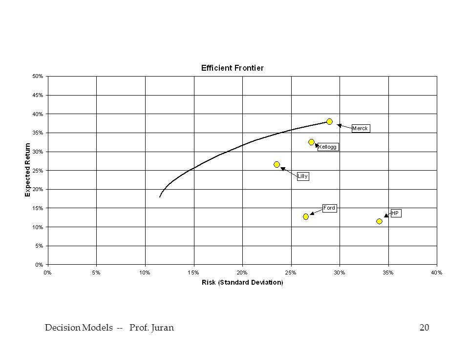 Decision Models -- Prof. Juran20