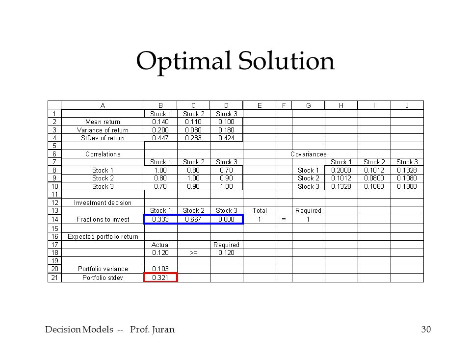 Decision Models -- Prof. Juran30 Optimal Solution