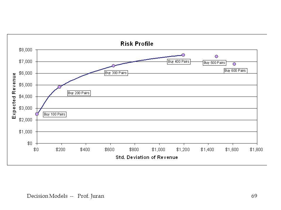 Decision Models -- Prof. Juran69