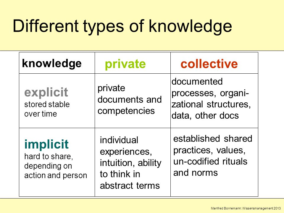 Manfred Bornemann: Wissensmanagement 2013 Different types of knowledge knowledge privatecollective explicit stored stable over time implicit hard to share, depending on action and person private documents and competencies documented processes, organi- zational structures, data, other docs individual experiences, intuition, ability to think in abstract terms established shared practices, values, un-codified rituals and norms