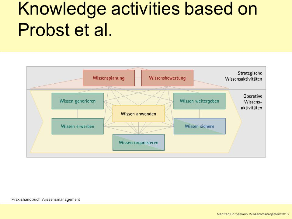 Manfred Bornemann: Wissensmanagement 2013 Praxishandbuch Wissensmanagement Knowledge activities based on Probst et al.