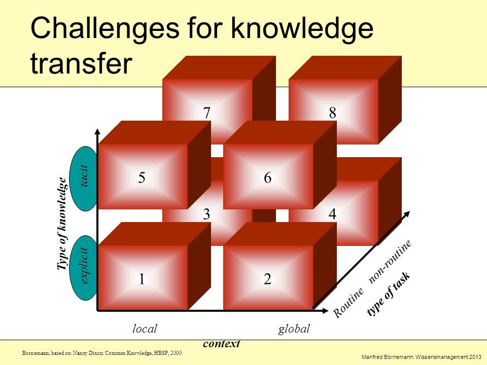 Manfred Bornemann: Wissensmanagement 2013 78 34 localglobal context Type of knowledge explicit tacit Routinenon-routine type of task Challenges for knowledge transfer 56 12 Bornemann, based on: Nancy Dixon: Common Knowledge, HBSP, 2000