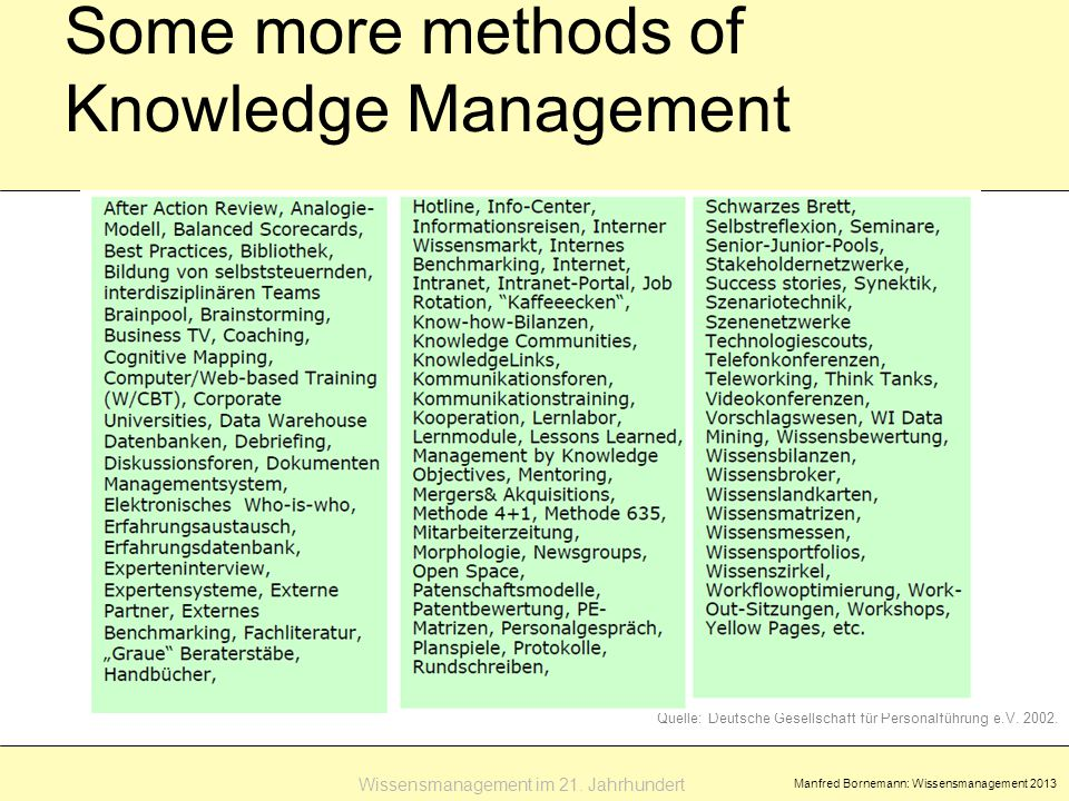 Manfred Bornemann: Wissensmanagement 2013 Some more methods of Knowledge Management Wissensmanagement im 21.