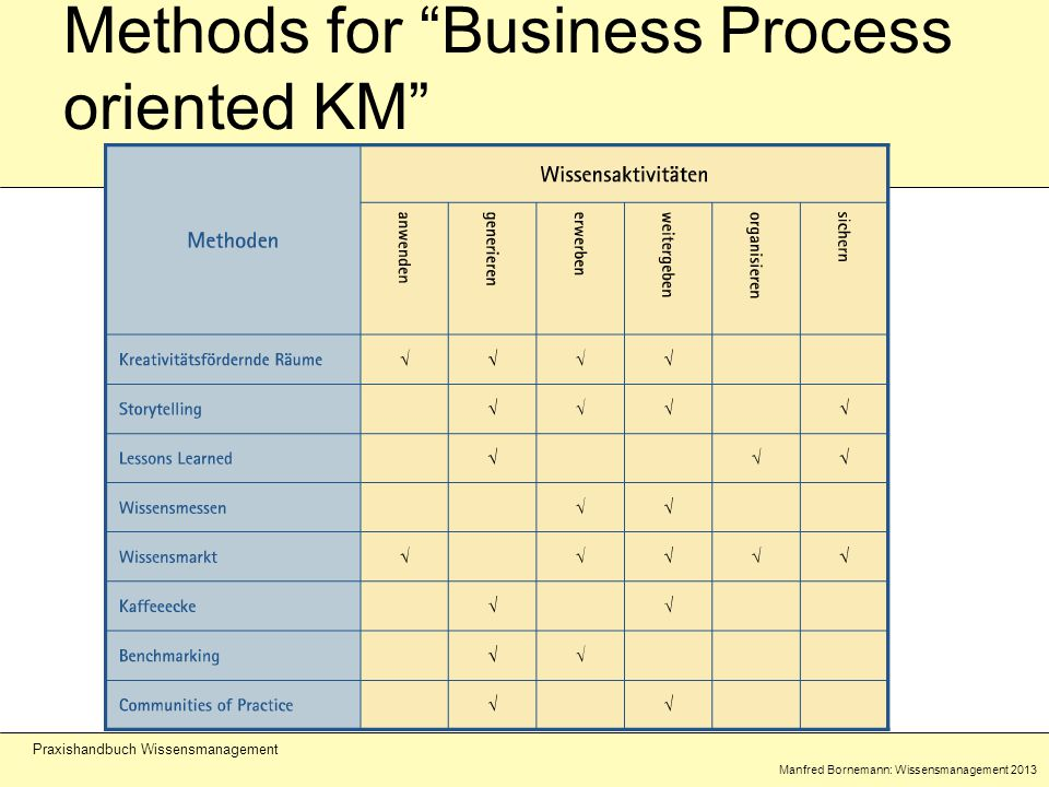 Manfred Bornemann: Wissensmanagement 2013 Praxishandbuch Wissensmanagement Methods for Business Process oriented KM